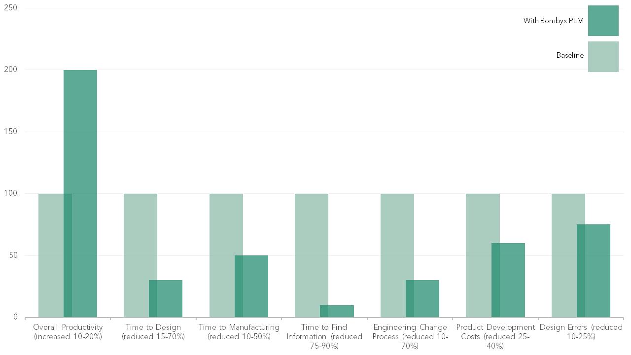 Bombyx PLM Graph